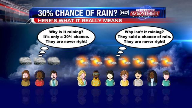 What Does A 30 Chance Of Rain Really Mean
